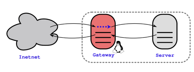 Port Forwarding by Linux Gateway